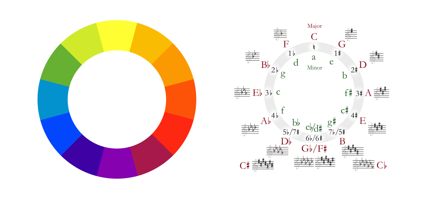 An image of a color wheel next to a circle of fifths chord diagram.