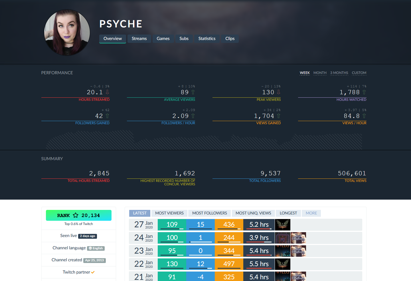 twitchtracker stats