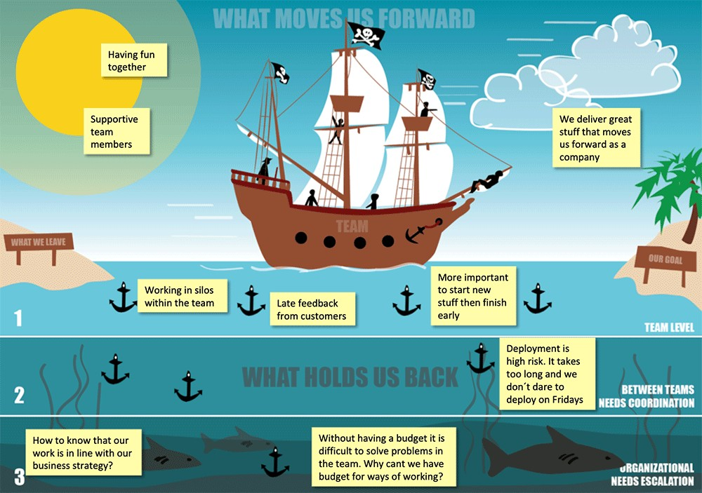 pirate ship retrospectiive