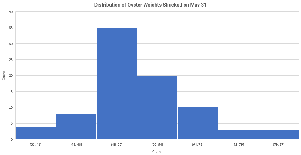 Most of the oyster weights ranged between 48 to 64 grams. Mean: 56.1 grams; Median: 55.2 grams; mode: 56.4 grams.