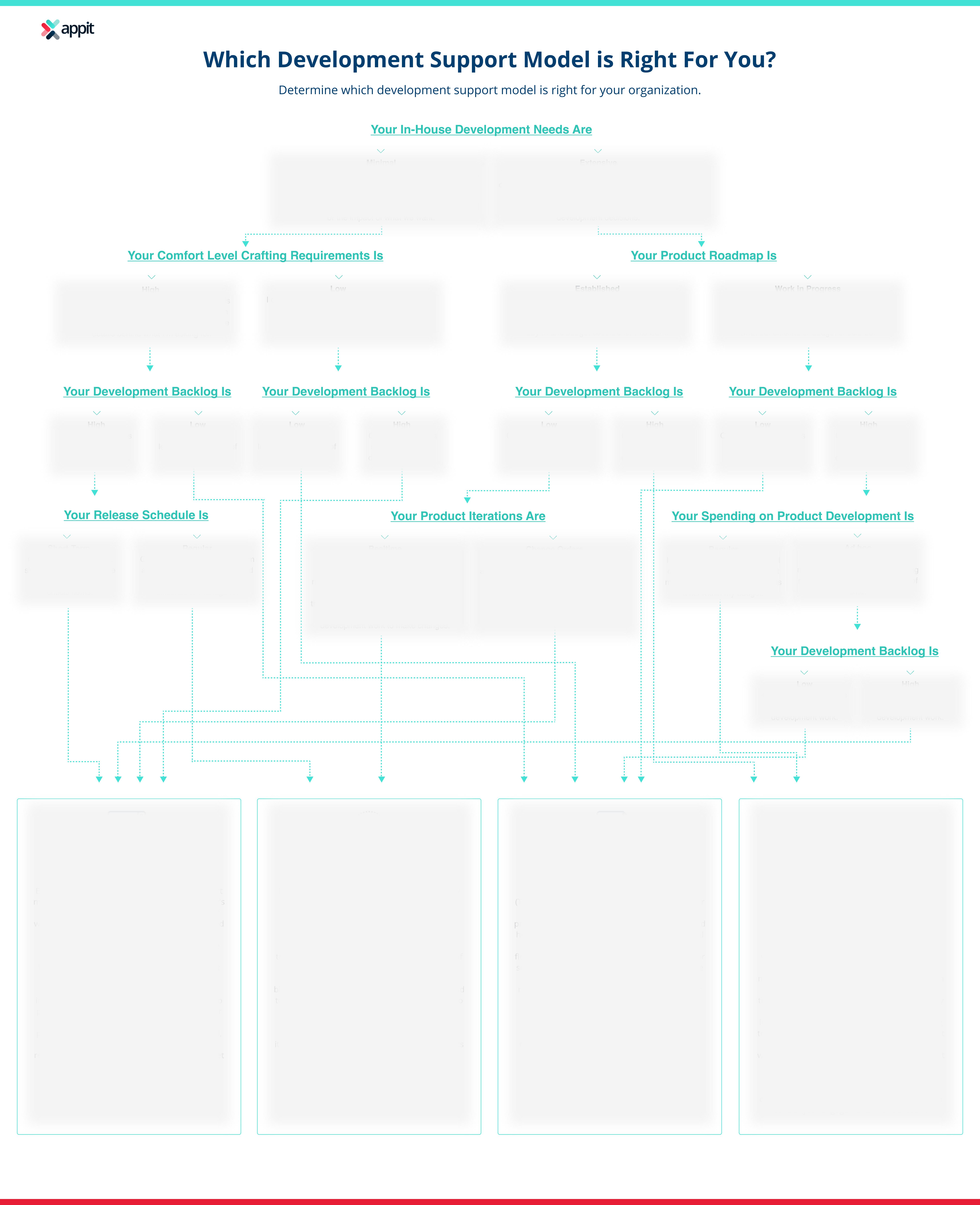 development-staffing-infographic
