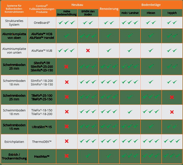 Arten von FBH für Balkenboden-Konstruktionen