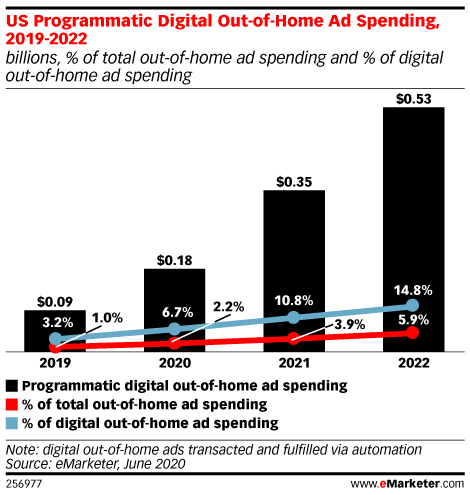 US Programmatic Digital Out-of-Home Ad Spending, 2019-2022 (billions, % of total out-of-home ad spending and % of digital out-of-home ad spending)