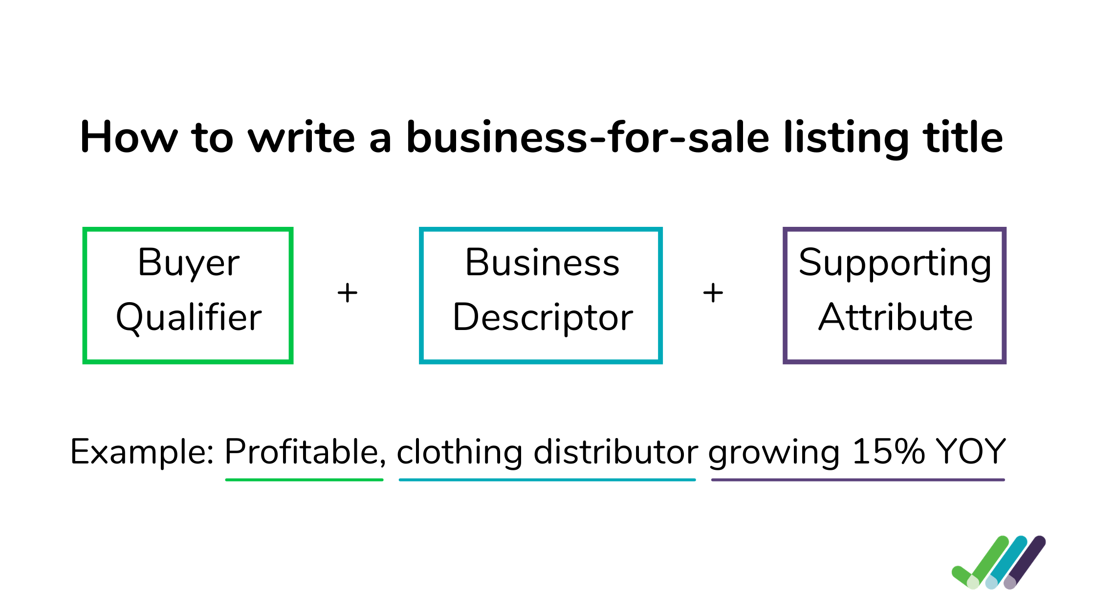 Image showing the 3 steps in writing a business-for-sale listing