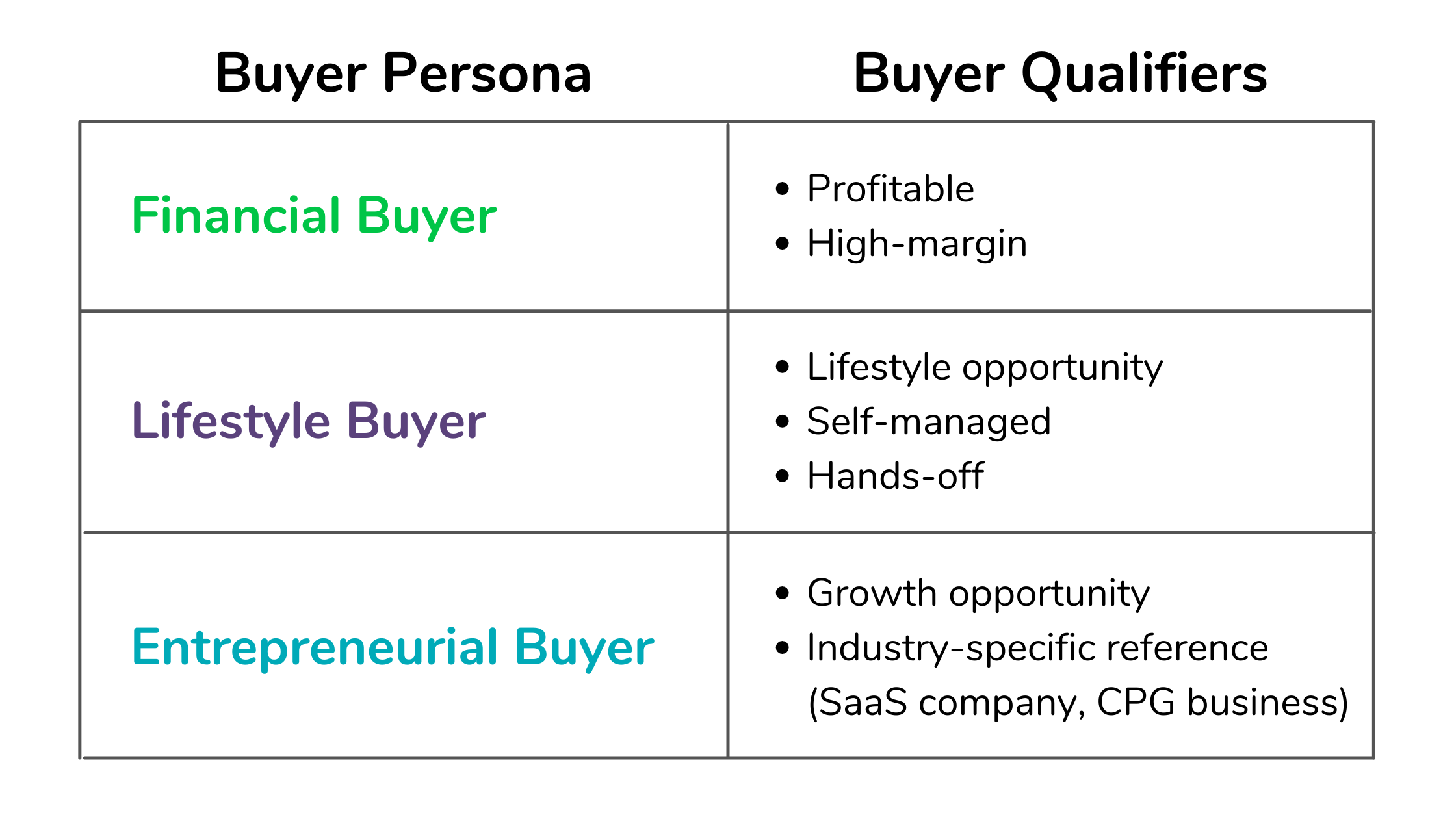 Image breaking down the various buyer personas and their various qualifiers