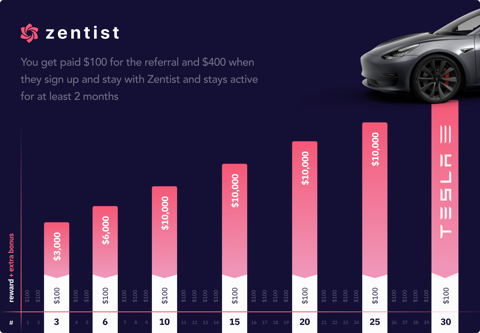 An infographic showing your rewards can grow. Upon 30 referral's it shows the Tesla you can own