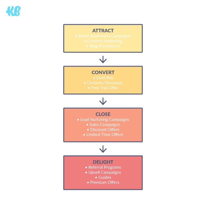 Set up a conversion funnel framework