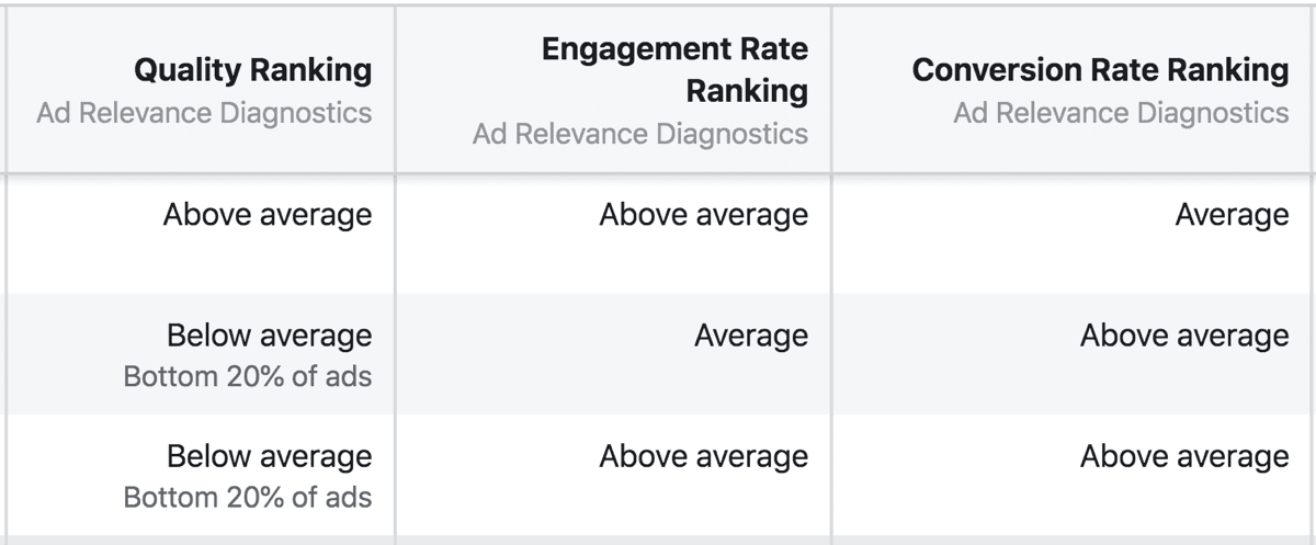 The new Facebook Ad Relevance Diagnostics are Quality Ranking, Engagement Rate Ranking and Conversion Rate Ranking.