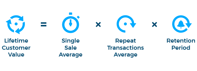 Forget Conversion Rate - Switch to Customer Lifetime Value