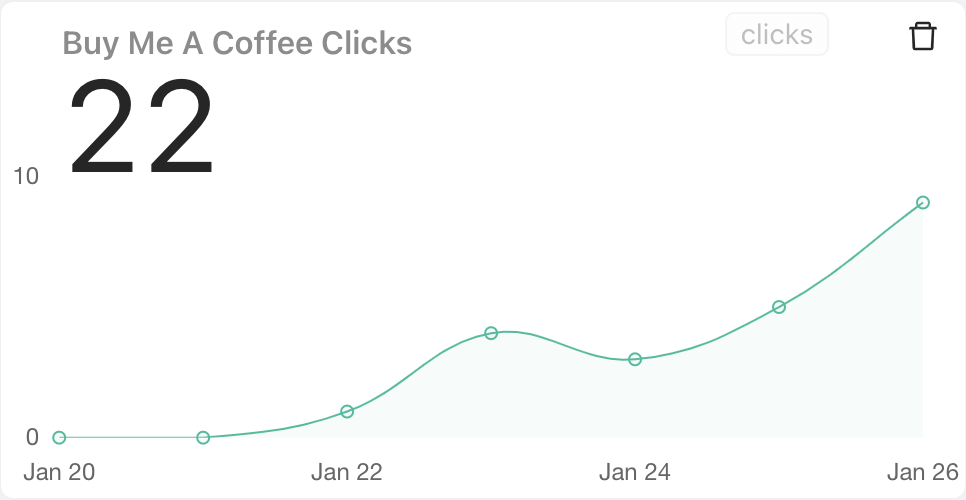 Click tracking metric