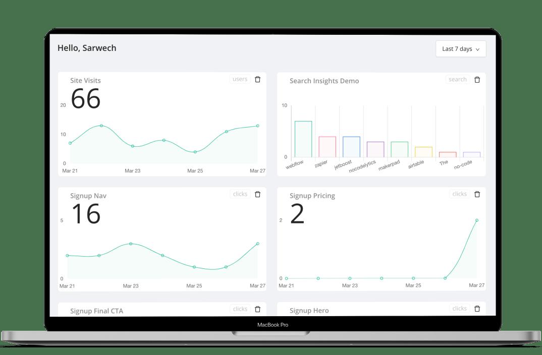 Nocodelytics dashboard showing 4 types of metrics