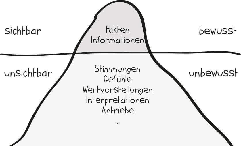 Das Eisbergmodell - Projekte leicht gemacht