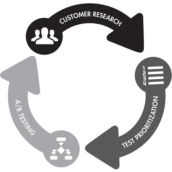 Objeqt e-Commerce CRO Model
