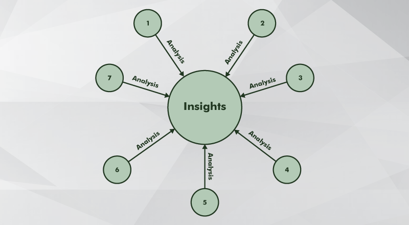 CRO Testing: Seven main types of qualitative research give you a well-rounded picture of your customer's deepest pain points, desires, and priorities.