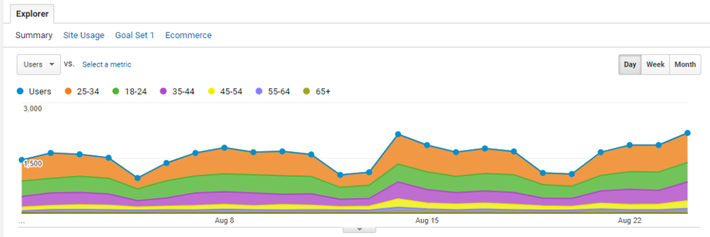 Customer research - Age report in Demographics section of Google Analytics