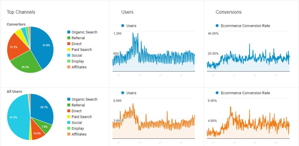 Customer personas - Google Analytics segments