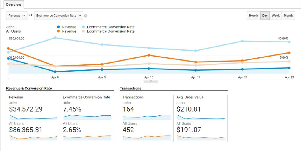 Ecommerce personas Google Analytics - comparison