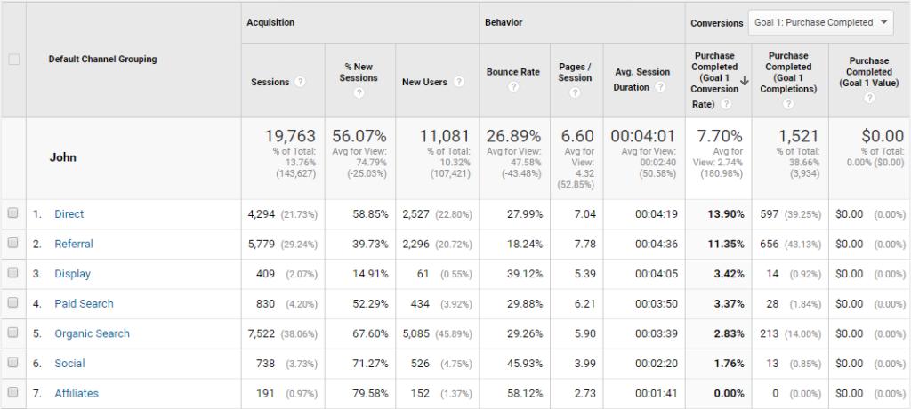 Ecommerce personas Google Analytics Acquisition report