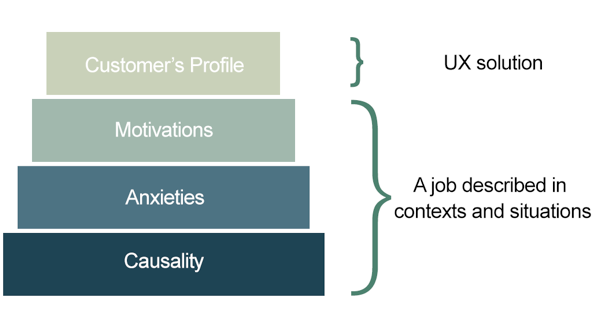 Ecommerce personas Google Analytics - Jobs to be done theory
