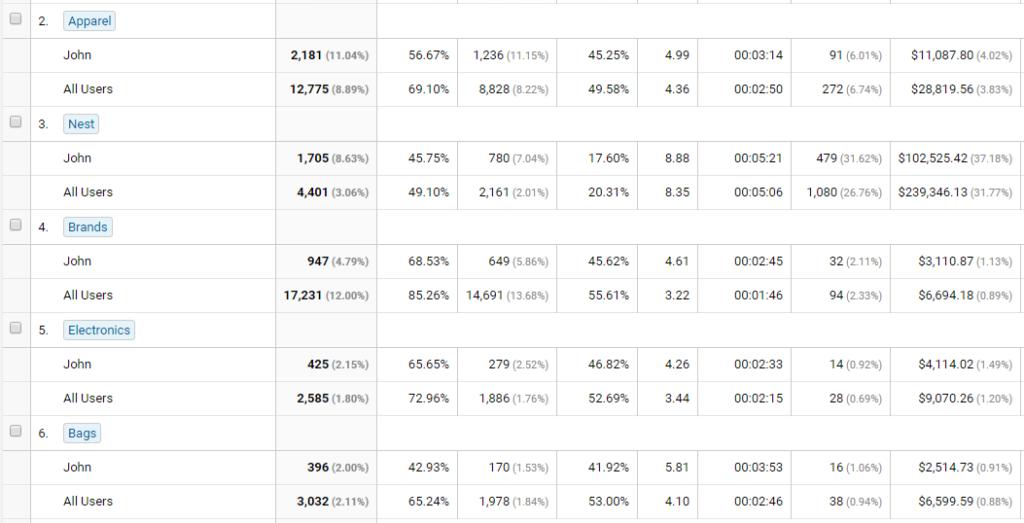 Ecommerce personas Google Analytics Category Interest
