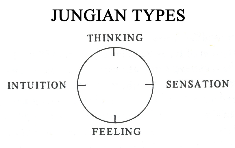 Ecommerce personas Google Analytics Jungian personality types
