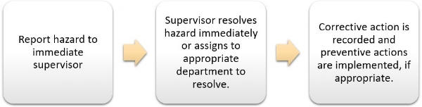 Example 3.jpgReport Hazard to Supervisor to Resolve and Corrective and Preventive Actions are Implemented