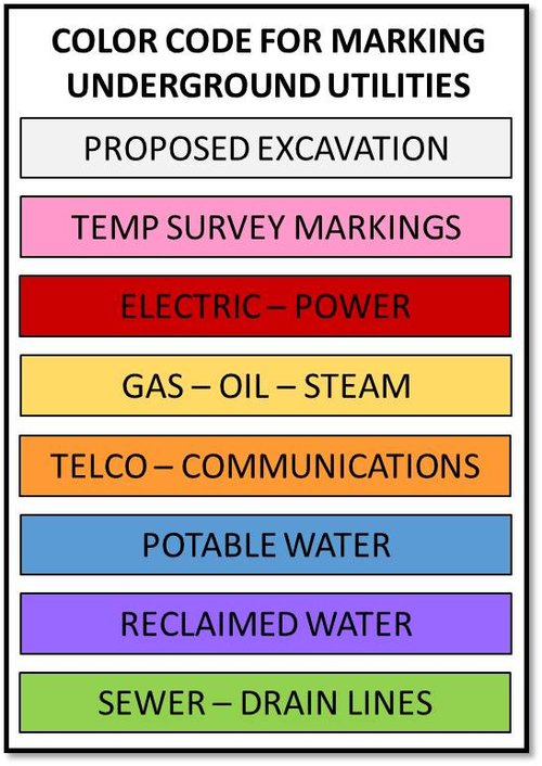 Color Code Marking Guide