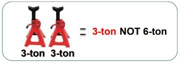 Explains that using 2 jacks rated for 3-ton each does not equal a 6-ton jack.