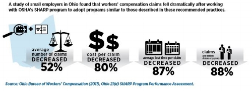 Infographic, Workers Claim fell dramatically after working with OSHA