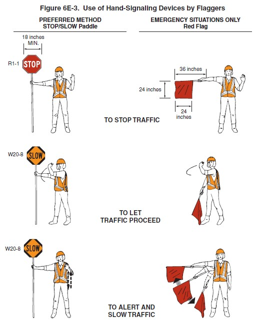 Diagram Showing Hand Signals Used by Flaggers