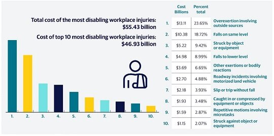 Graph, Total Cost of the Most Disabling Workplace Injuries is $55.43 Billion