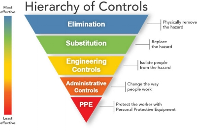 Hierarchy of Safety Controls, Elimination, Substitution, Engineering Controls, Administrative Controls and then PPE