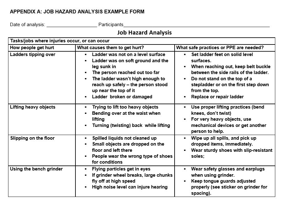 Job Hazard Analysis Example Form