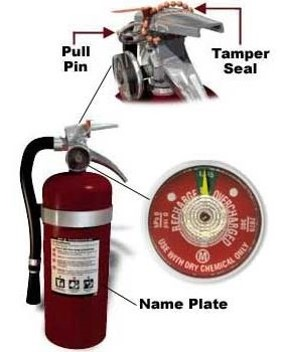 Many fire extinguishers have a pressure gauge showing if it is charged or used.