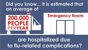 Did you know... it is estimated that an average of 200,000 people per year are hospitalized due to flu-related complications?