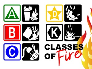 Classes of Fire Pictograms