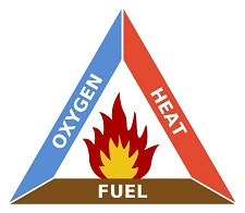Fire Triangle Pictogram