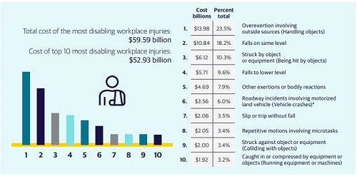 Graph, Total Cost of the Most Disabling Workplace Injuries is $59.59 Billion