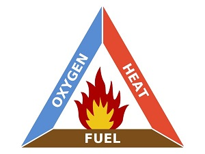A graphic of the fire triangle showing heat, oxygen and fuel.
