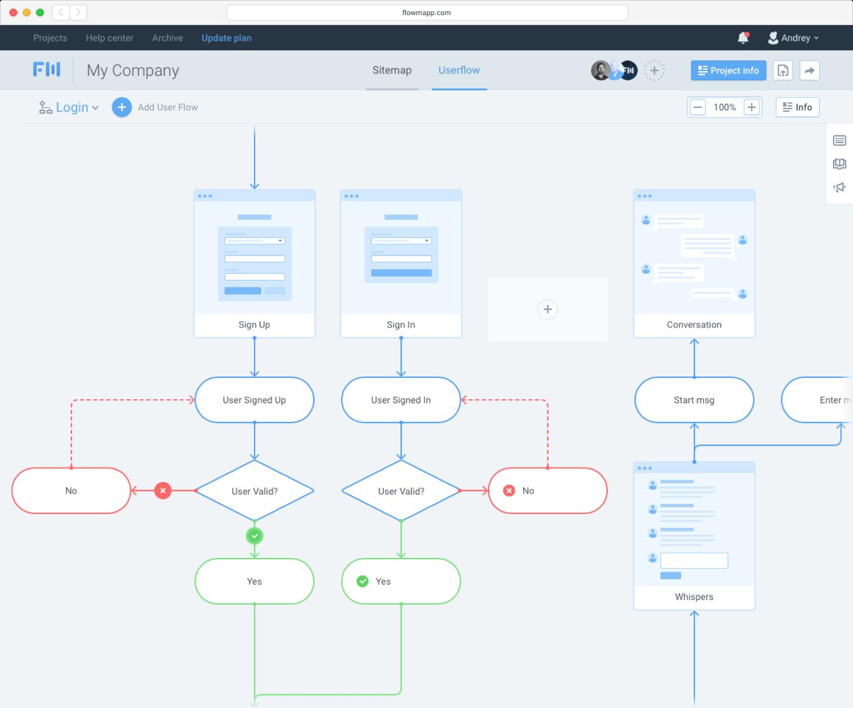 User Flow Tool