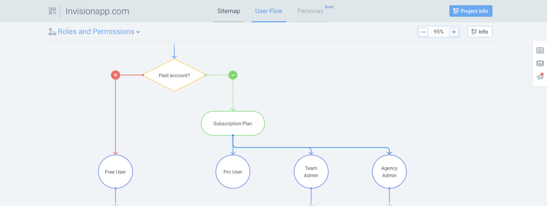 Roles and permissions in flowmapp project