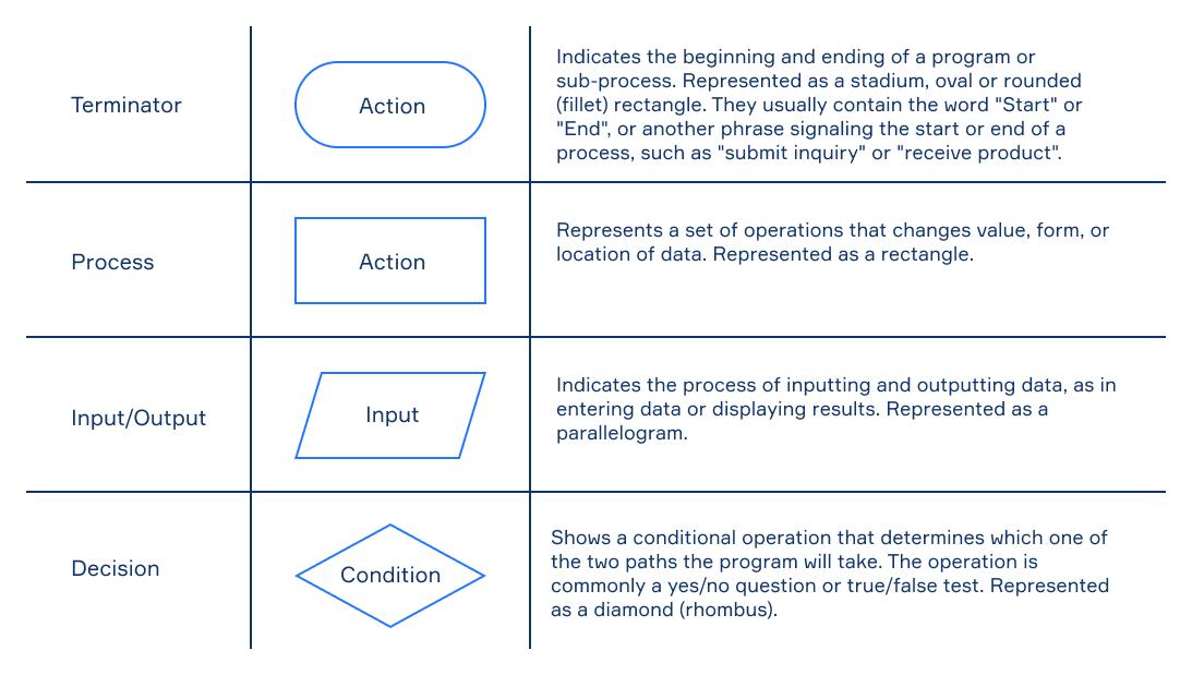 flowchart definition