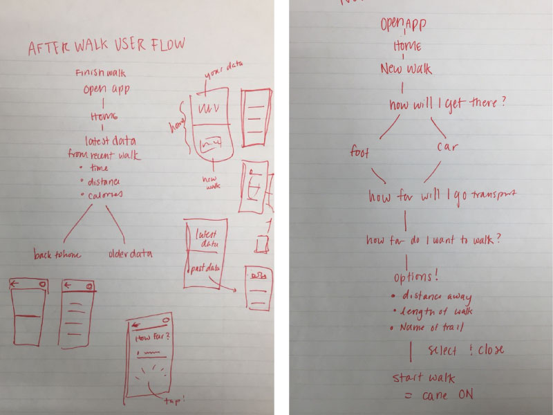 the user flow of the app and sketches