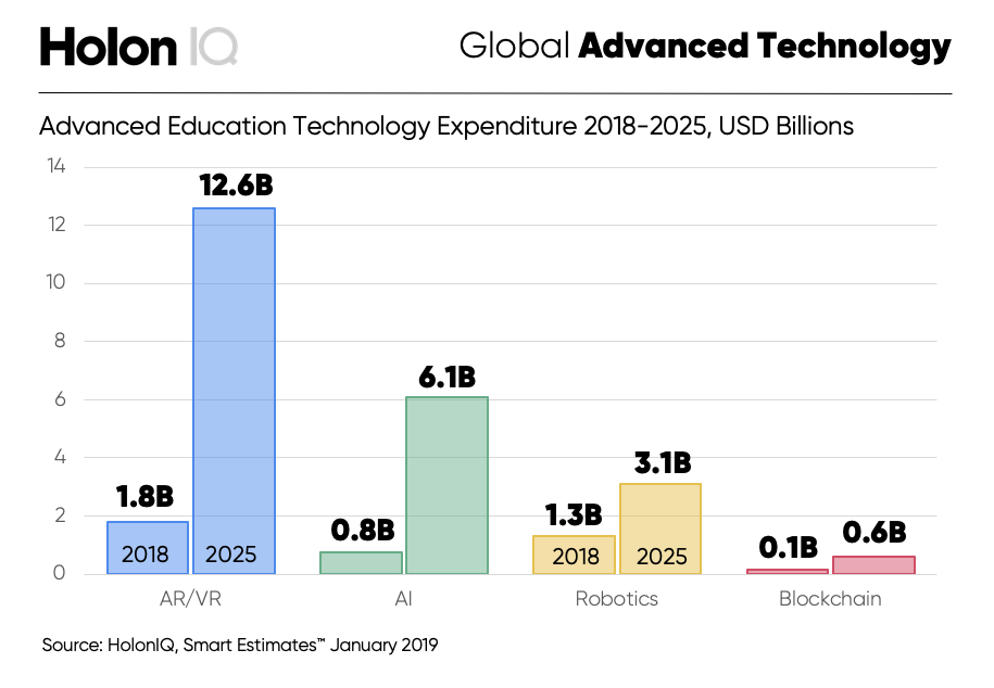 Advanced Education Technology Expenditure 2018-2025