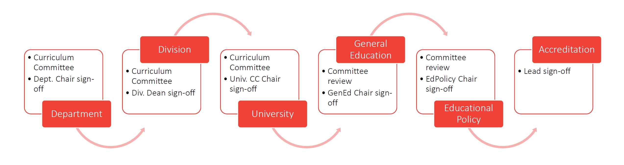 Curriculum process before
