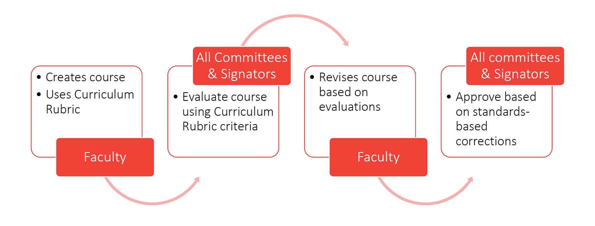 Streamlined VAS curriculum process
