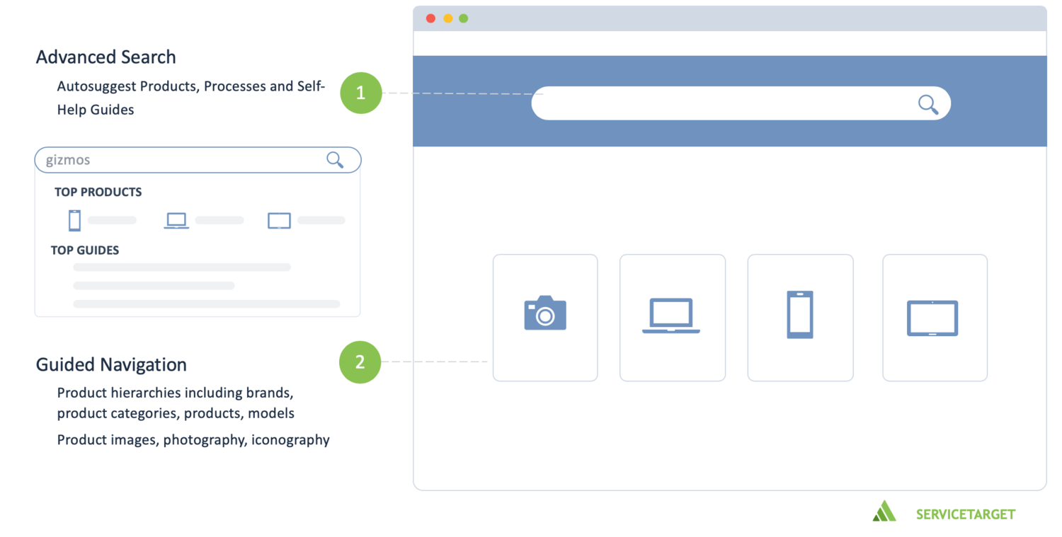 flow navigation self-service