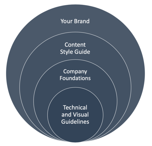 Style Guide circle chart knowledge base self-service