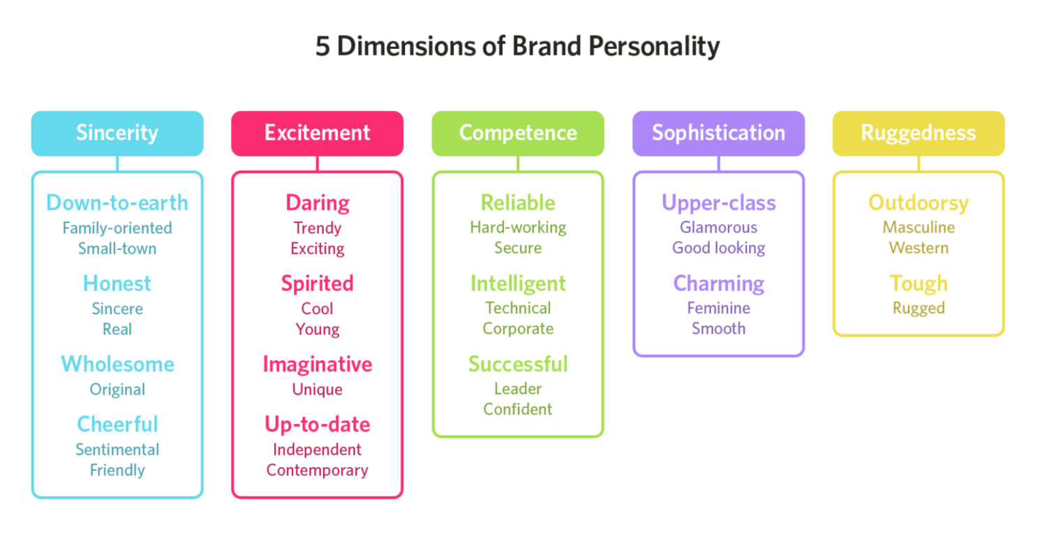 brand personality colors web design