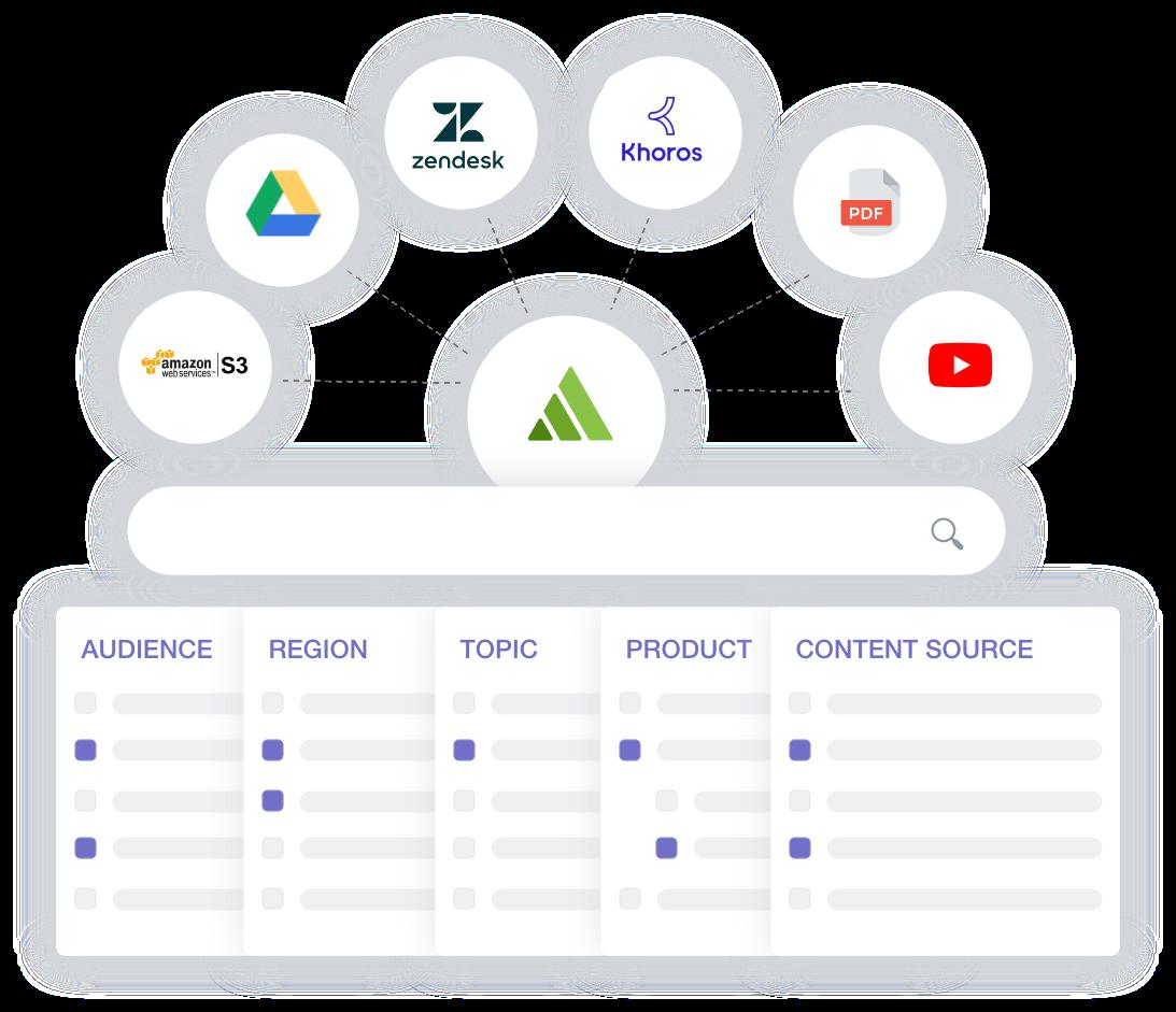 connect content sources